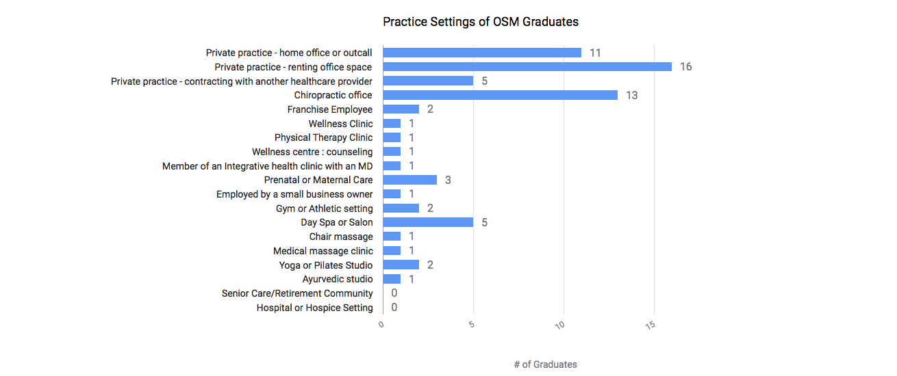 Practice settings of graduates. Most are in private practice renting space, in a chiropractic office setting or working from a home office or outcall setup.