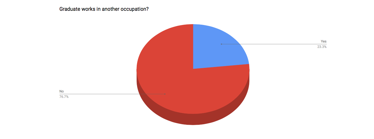 Graduates working a 2nd job: 76.7% do not work in a 2nd occupation, 23.3% work in a 2nd occupation.